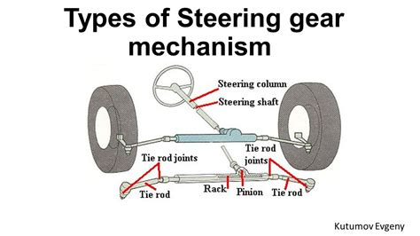 Car Make Types by Types Of Steering Gear Mechanism Ppt