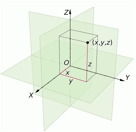 Drawing Xyz Plane by Euclid S Space Parallel Transport