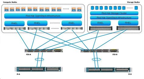 cisco ucs architecture diagram hat openstack architecture on cisco ucs platform