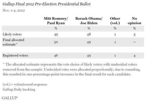 2012 election surveys analyses romney 49 obama 48 in gallup s final election survey