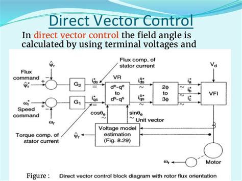 tutorial on vector control of induction motor updated field oriented control of induction motor pptx