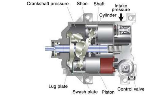 air conditioning compressor swash plate vs clutch types of compressor and structure one way swash plate type variable displacement business