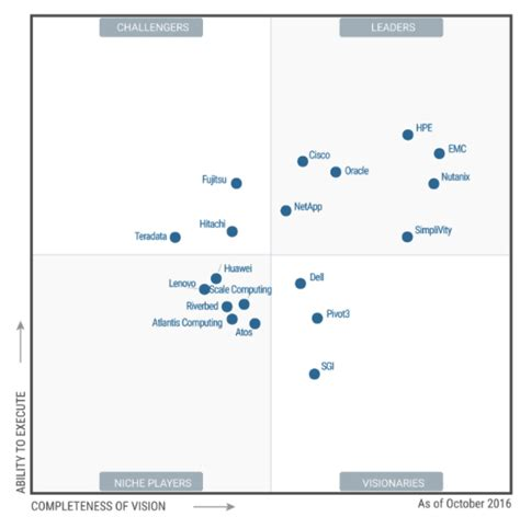 gartner magic quadrant storage storagenewsletter 187 gartner magic quadrant for integrated