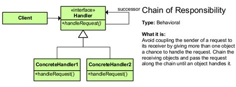 software design pattern chain of responsibility design patterns