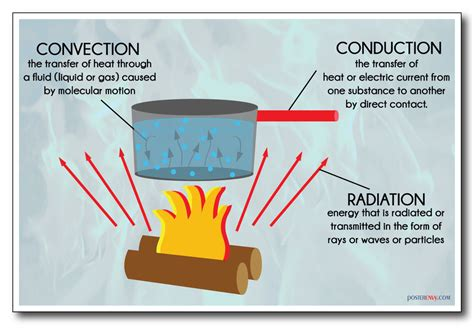 What Is A Heat L Used For by Heat Transfer Convection Conduction Radiation New