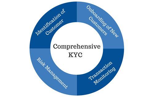 kyc workflow kyc workflow 28 images nexj your customer kyc process