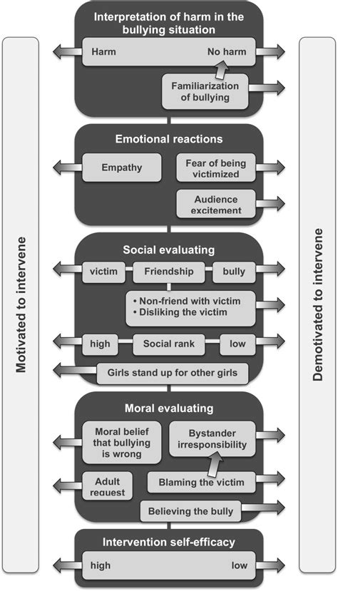 conceptual framework thesis about bullying bystander motivation in bullying incidents to intervene