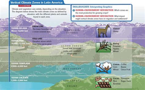 Definition Landscape Climate America Climate And Vegetation