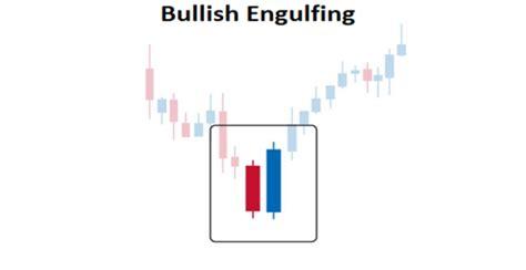 Engulfing Pattern Adalah | saham ini berpotensi naik banyak beberapa saat lalu naik