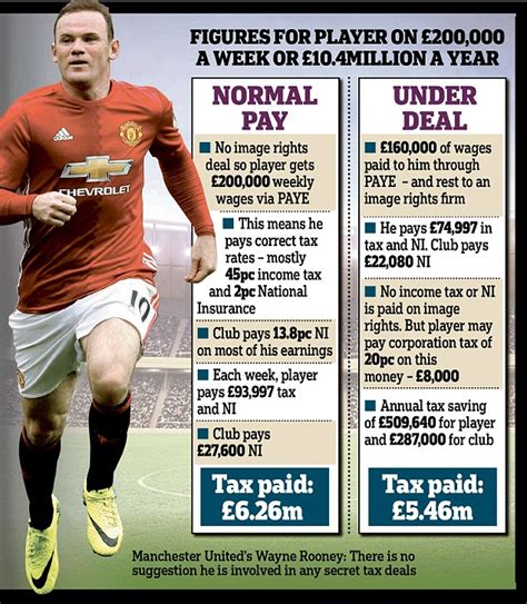epl daily mail secret tax deal for football millionaires the cosy deals