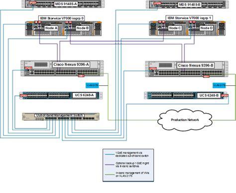 cisco ucs cabling diagram cisco ucs cabling best practices wiring diagrams repair