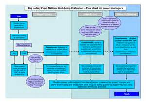 Flowchart Template Microsoft by 4 Best Images Of Microsoft Project Management Project
