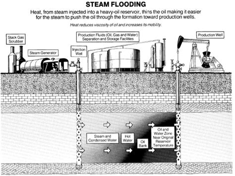 wells manufacturing heat compound enhanced oil recovery using steam