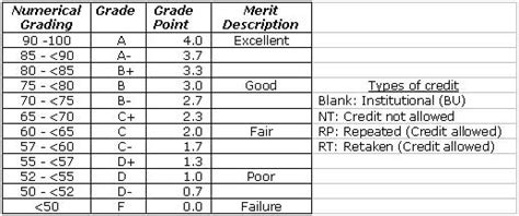 Mba Grading System by Performance Management Dissertation Business Management