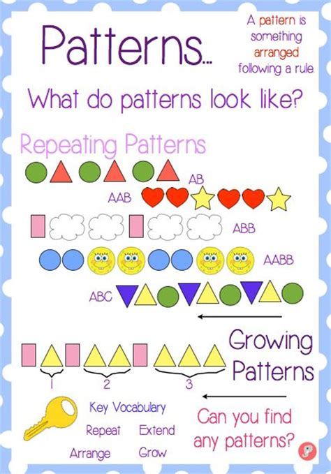 number pattern teaching ideas here s a nice anchor chart for patterns repeating