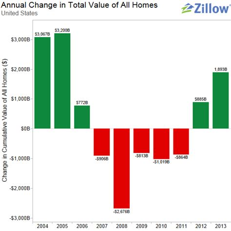 total home values up in the us real estate news