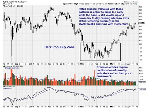 stock accumulation pattern martha stokes use dark pool chart patterns for higher