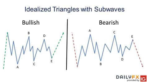 triangle pattern rule what is a triangle pattern in elliott wave theory and how