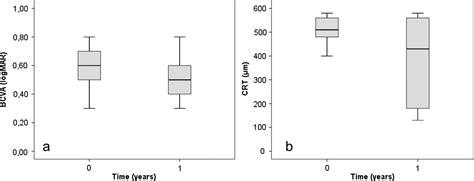 grid pattern laser photocoagulation grid laser photocoagulation for macular oedema due to