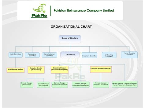 regroup ltd pakistan reinsurance company limited organizational chart