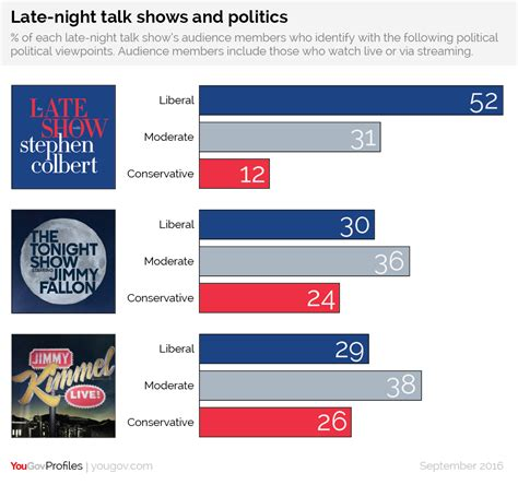talking sense about politics how to overcome political polarization in your next conversation books yougov the political leanings of late s big three