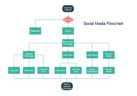 media flowchart template social media flowchart free social media flowchart templates