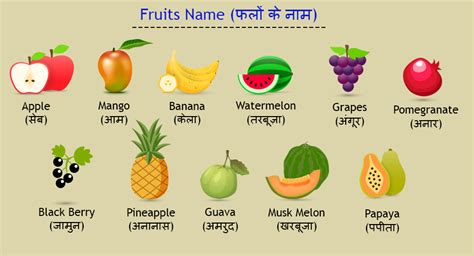 a to z vegetables names with pictures fruits name in edurite