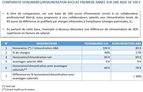 Salaire Collaborateur De Cabinet by Salaire Collaborateur De Cabinet