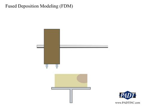 3d Molding Software rapid prototyping technology animations padt inc the