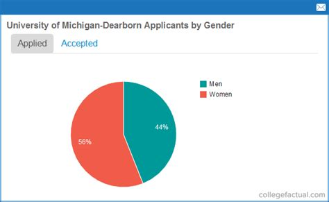 Of Michigan Dearborn Mba Class Profile by Applications Admissions Info For Of Michigan