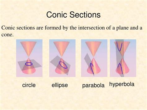 conic sections ellipse ppt ppt today in precalculus powerpoint presentation id
