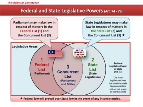 powers of state and federal government venn diagram constitution of malaysia