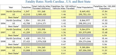 Car Insurance : North Carolina