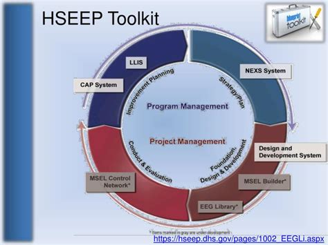 hseep templates ppt homeland security exercise and evaluation program hseep powerpoint presentation id 4369889