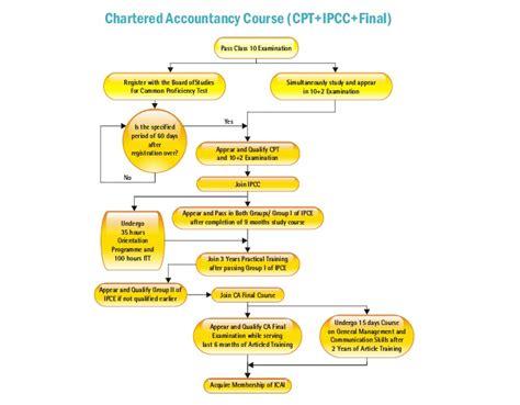 Chartered Mba by Advocate Ashish Kamthania Ca Chartered Accountant Course