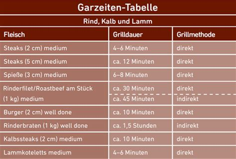 kerntemperatur tabelle garzeiten fleisch grill kleinster mobiler gasgrill
