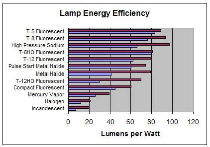 grow light lumens chart led vs hid led grow lights california lightworks