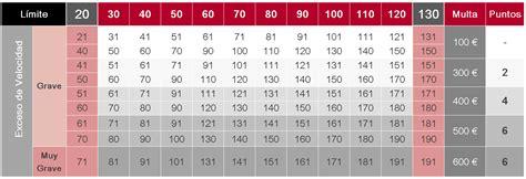 tabla de velocidades y sanciones tu blog del motor las multas m 225 s f 225 ciles de cometer durante las fiestas
