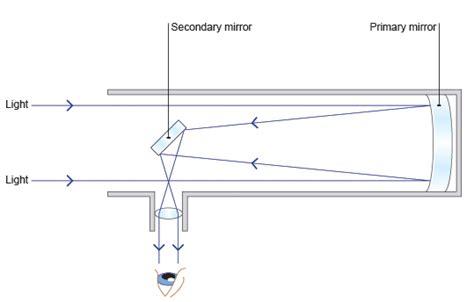 telescope diagram i in s slit experiment deduce the