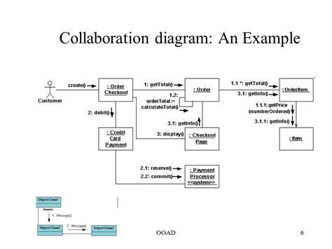 collaboration diagram exle collaboration diagrams 28 images collaboration diagram