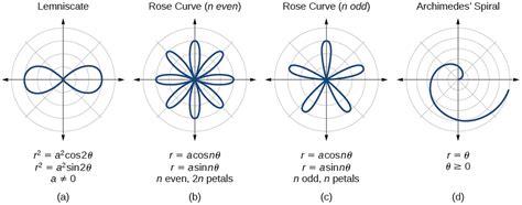 polar coordinates graphs voer