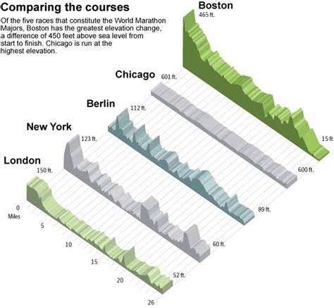 chicago marathon elevation map 2016 boston marathon course elevations boston