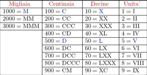 lettere romani numeri romani