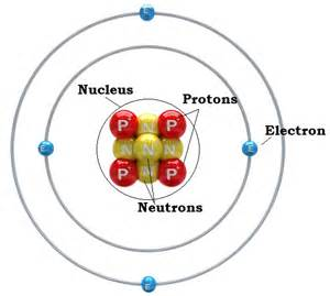 Definition Of Protons In Chemistry Faq On Atomic Structure Chemistry Jee 2016