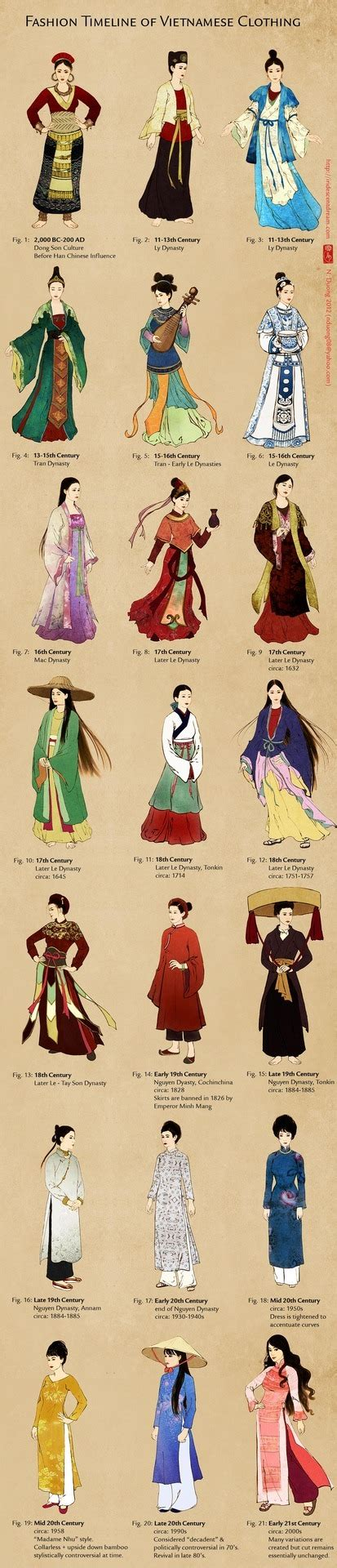 chinese traditional fashion timeline updated evolution of vietnamese clothing full nancy