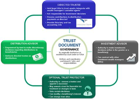 generation skipping trust diagram qtip trust diagram images
