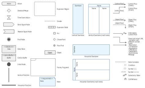 activity diagram vs flowchart activity diagram vs flow chart wiring library