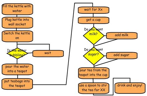 Process Of A Cup Of Tea Testbig by Brilliant Idea 345 Disrupting The Process Diagram Brilliant Ideas