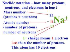 How To Find Number Of Protons Neutrons And Electrons Isotopes Sliderbase