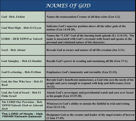 genesis 3 16 meaning names of god chart and the firmament day 2 quot without me